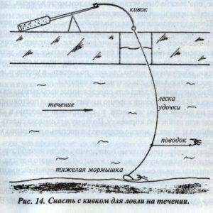 Мормышка для ловли леща на течении